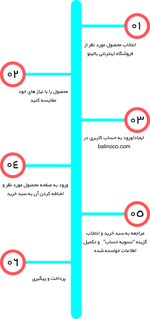 balinoco-steps-mini